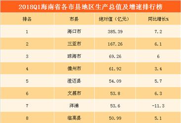 2018年一季度海南各市縣GDP排行榜:海口/三亞/瓊海位列前三(附榜單)