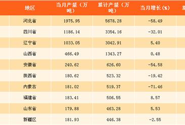 2018年一季度全国各省市生铁产量排行榜:新疆区增速最快