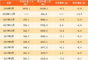 2018年一季度全國平板玻璃產量分析:產量累計下滑2.8%(附圖表)