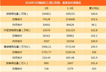 2018年1-3月全国港口货物、集装箱、旅客吞吐量统计数据(附表)