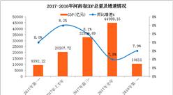 数字看河南省经济发展情况:2018年一季度GDP增长7.9%(图表)