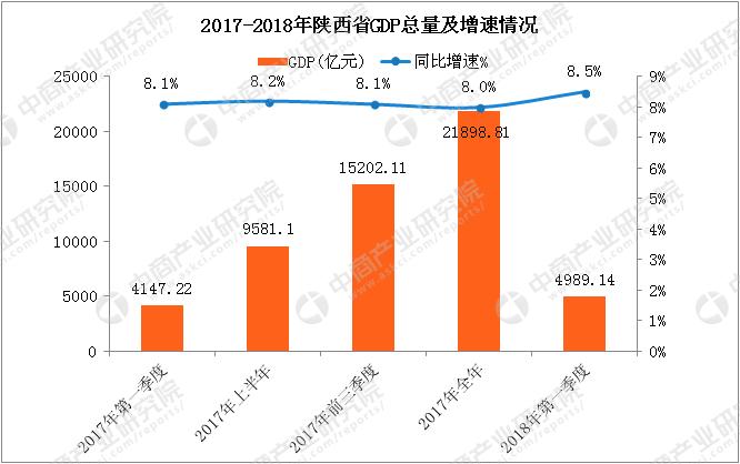 一季度陕西gdp增长_今年二季度我国GDP增长6.7%