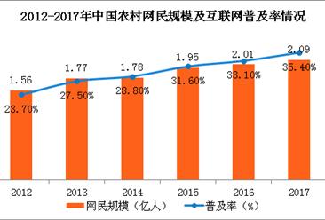 农村网民规模2.09亿 线下消费手机支付比例达47.1%(图)