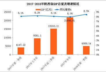 2018年一季度陕西省经济运行情况分析:GDP同比增长8.5%(附图表)