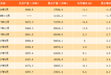 2018年一季度全国生铁产量分析:生铁产量累计达1.75亿吨(附图表)