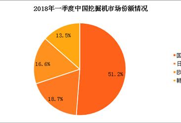 """""""数""""说2018年一季度中国挖掘机市场份额情况:国产占51.2%(附图表)"""