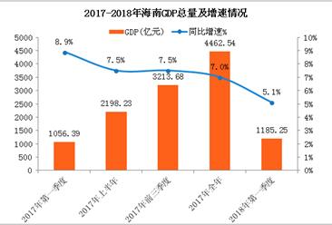 2018年一季度海南省经济运行情况分析:GDP同比增长5.1%(附图表)