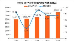 2017年太原统计公报:GDP总量3382亿 常住人口增加3.53万(附图表)
