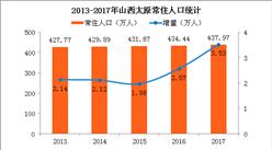 2017山西太原人口大数据分析:常住人口增加3.53万 出生人口小幅减少(图)