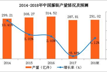 2018年中国服装行业市场规模预测:零售额将近11000亿元