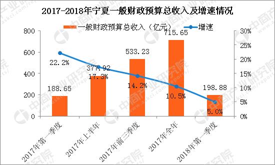 2018年宁夏gdp_2018年一季度宁夏经济运行情况分析:GDP同比增长7.9%附图表