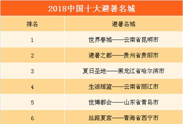 2018年中国十大避暑名城:昆明/贵阳/哈尔滨位列前三(附完整榜单)