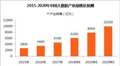 2018年中国大数据产业规模及预测:市场产值将突破6000亿元(附图表)