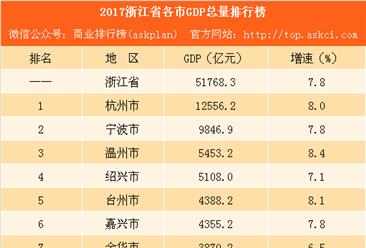 2017浙江省各市GDP排行榜(完整版):舟山被丽水反超 杭州等4城GDP增速下滑