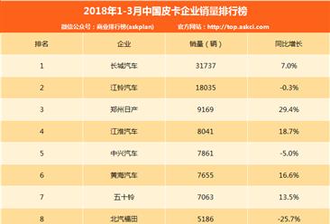 2018年一季度中国皮卡企业销量排行榜(TOP10)