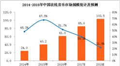 三张图看懂中国在线音乐产业发展  2018年市场规模将超100亿元