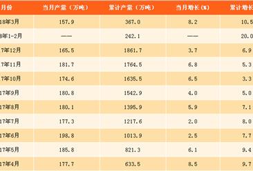 2018年一季度中国铜材产量数据分析:产量累计增长10.5%(附图表)