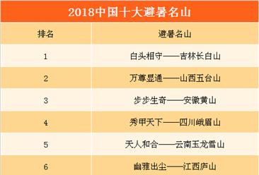 2018年中国避暑名山排行榜:长白山/五台山/黄山排名前三(附完整榜单)