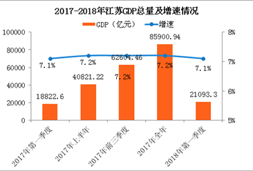 2018年一季度江苏经济运行情况分析:GDP同比增长7.1%(附图表)
