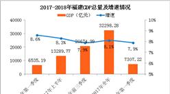 2018年一季度福建经济运行情况分析:GDP同比增长7.9%(附图表)