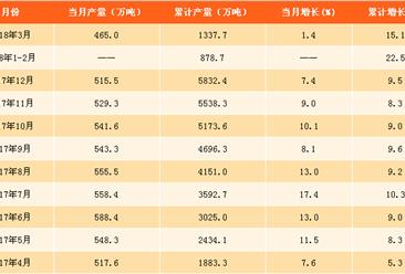 2018年一季度全國鋁材產量分析:累計產量為1337.7萬噸(附圖表)