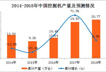 2018年一季度全国挖掘机产量数据分析:产量累计增长35.7%(附图表)