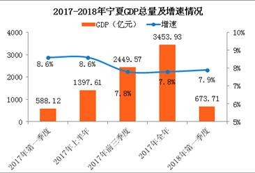 2018年一季度宁夏经济运行情况分析:GDP同比增长7.9%(附图表)