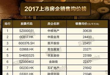 2017中国上市房地产企业销售均价排行榜:中粮地产第一 碧桂园均价不足万元(附榜单)