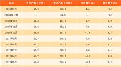 2018年一季度中国铅产量数据分析:铅产量达126.8万吨(附图表)
