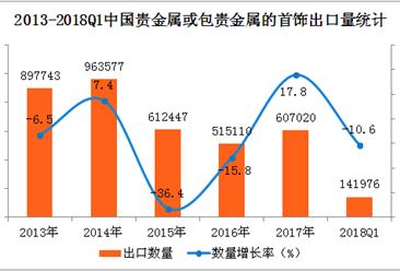 中国贵金属首饰出口数据统计:2018q1出口量同比下降14.47%(附图表)