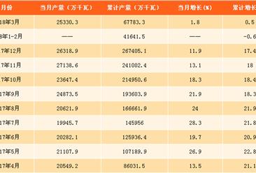 2018年一季度全国发动机产量分析:发动机产量累计增长0.5%(附图表)