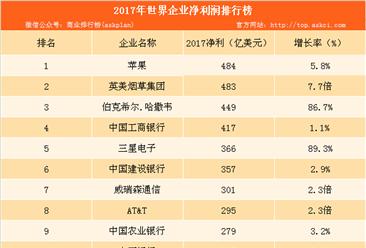2017年全球最赚钱企业排行榜:中国四大银行挤进前十(附榜单)