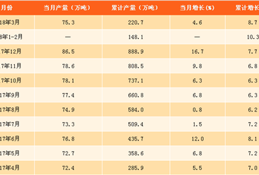 2018年一季度全国精炼铜产量数据分析:产量增长8.7%(附图表)