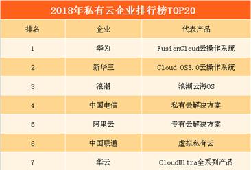 2018年私有云企业排行榜(TOP20):华为第一  电信/联通/移动排名前十
