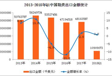 2018年中国鞋类出口数据统计:一季度出口量超100万吨(附图表)