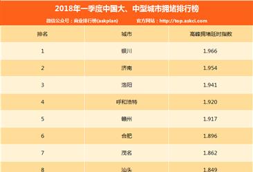 2018年1-3月中国大、中型城市拥堵排行榜:银川/济南/洛阳前三(附排名)
