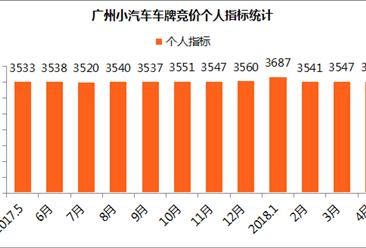 2018年4月广州小汽车车牌竞价数据分析:个人最低、均价双双上涨(图表)
