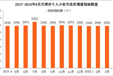 2018年4月天津车牌竞价结果出炉:个人最低成交价涨1100元