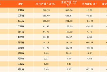 2018年1季度全国各省市家用洗衣机产量排行榜:天津洗衣机产量增速第一(附榜单)