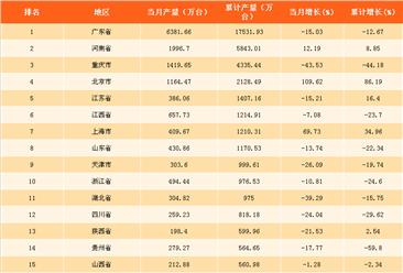 2018年1季度中国各省市手机产量排行榜:1季度云南手机产量暴增25倍(表)