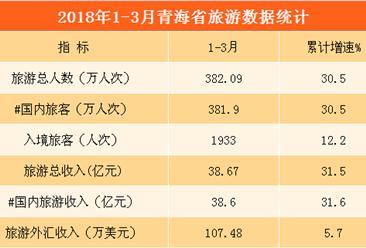 2018年一季度青海省旅游数据分析:旅游收入增长31.5%(图表)