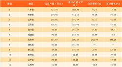 2018年一季度中国各省市彩电产量排行榜:广东省彩电产量遥遥领先(附榜单)