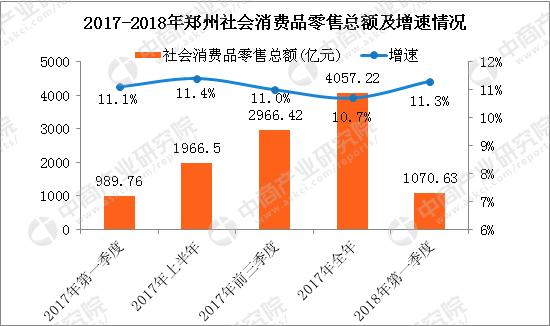 2018郑州gdp_2018年第一季度郑州各区县市GDP排行榜:新密等6地增速下滑附榜...