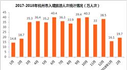 2018年1-2月杭州市出入境旅游數據分析:旅游外匯收入增長10.7%(附圖表)