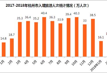 2018年1-2月杭州市出入境旅游数据分析:旅游外汇收入增长10.7%(附图表)