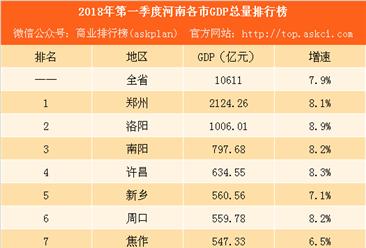 2018年第一季度河南各市GDP排行榜:郑州突破2千亿 商丘增速第一(附榜单)