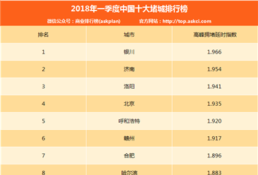 2018年一季度中国十大堵城排行榜:银川升至第一 北上广深下降(附排名)
