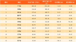 2018年一季度中国各省市空调产量排行榜:广东省产量第一(附榜单)