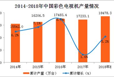 2018年一季度全国彩电产量数据分析及预测:彩电累计增长15.3%(附图表)
