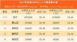 3张图看懂2017年杭州老年人口和老龄事业发展情况